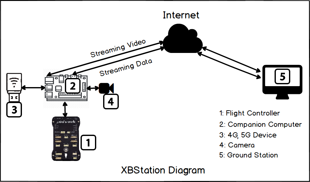 XBStation 4G Drone Solution